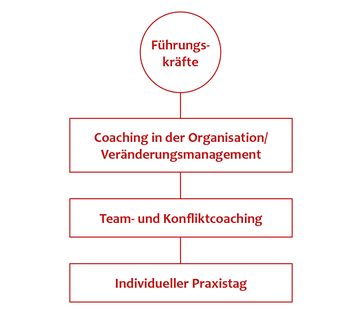 https://www.teamact.de/wp-content/uploads/2018/04/teamact-inhouse-coaching-ausbildung-grafik.png